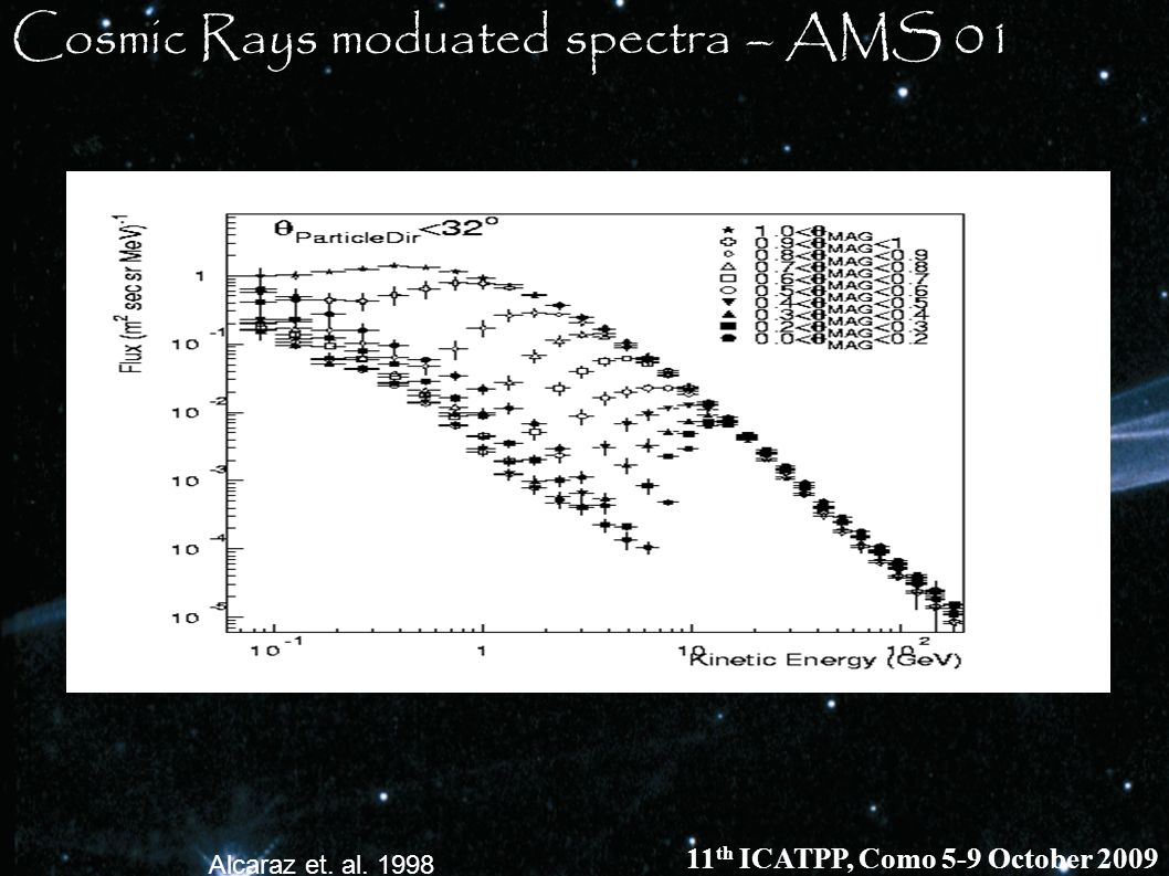 Cosmic Rays moduated spectra – AMS 01