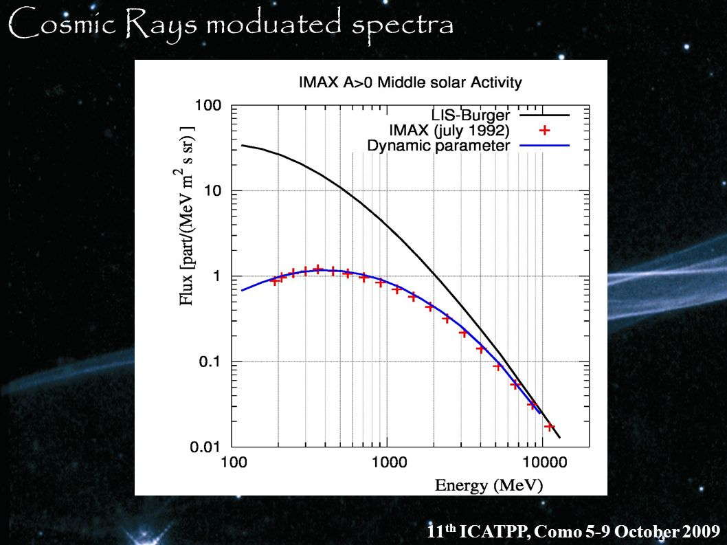 Cosmic Rays moduated spectra