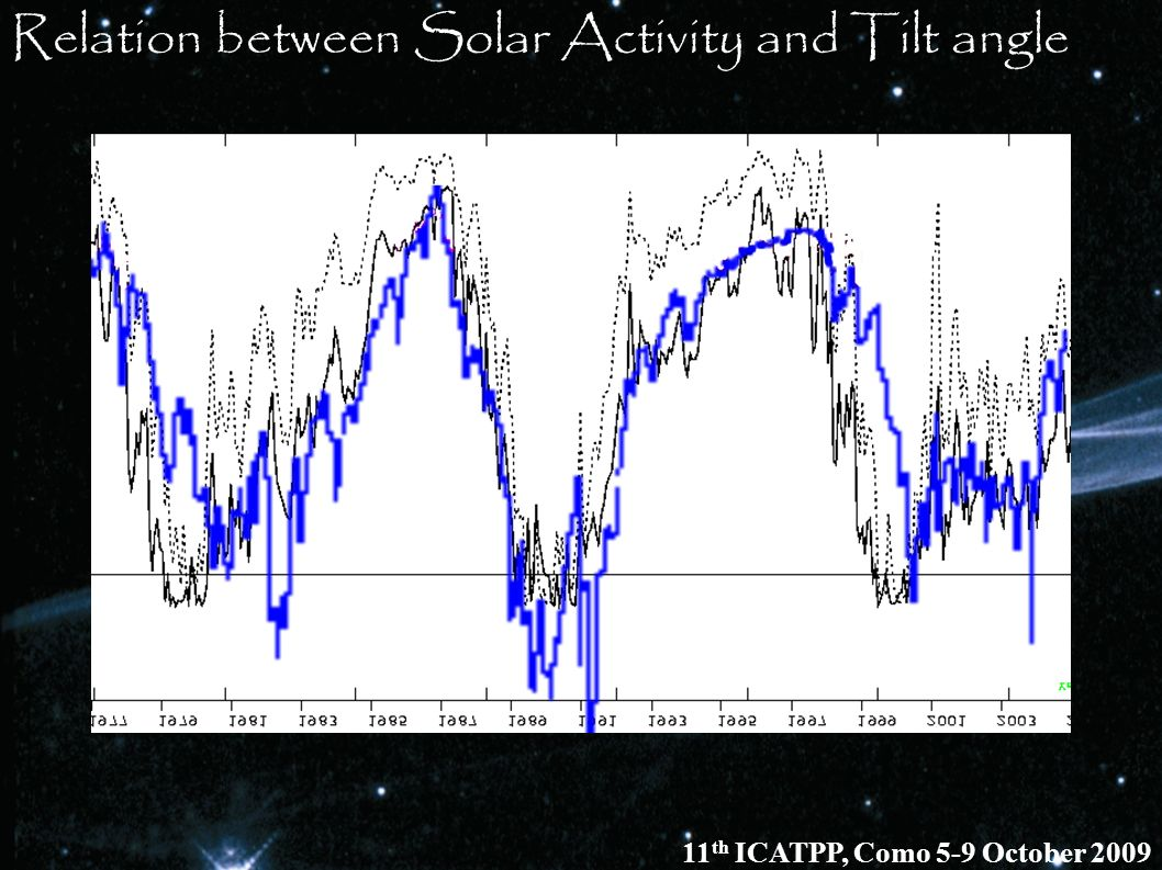 Relation between Solar Activity and Tilt angle