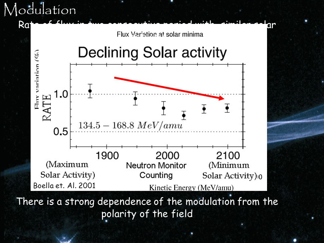 Modulation Rate of flux in two consecutive period with similar solar activity. Boella et. Al. 2001.