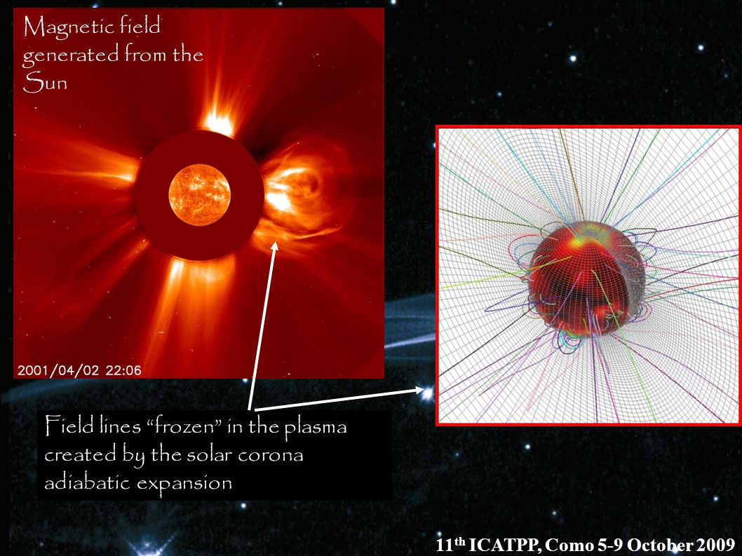 Magnetic field generated from the Sun
