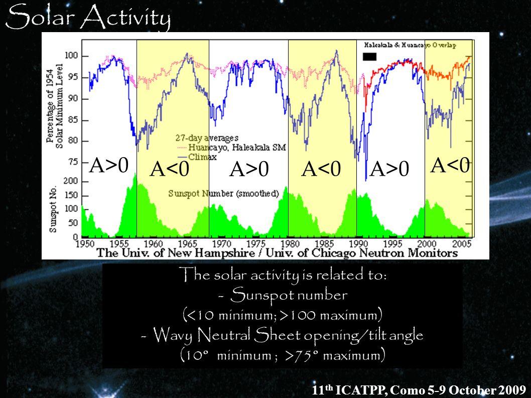 Solar Activity A>0 A<0 A<0 A>0 A<0 A>0