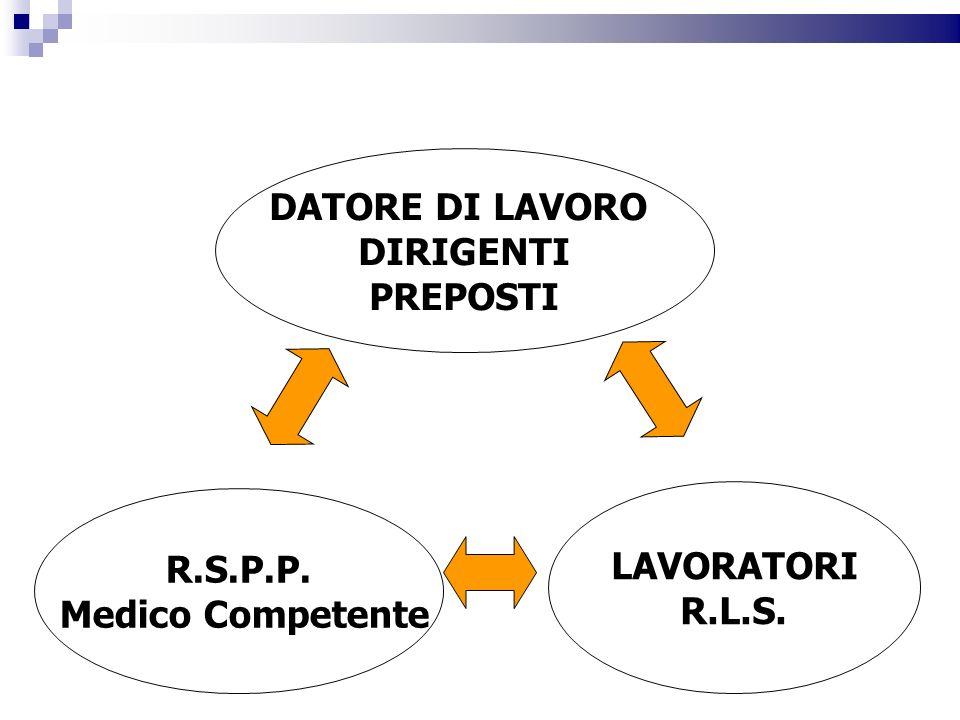 DATORE DI LAVORO DIRIGENTI PREPOSTI LAVORATORI R.L.S. R.S.P.P. Medico Competente