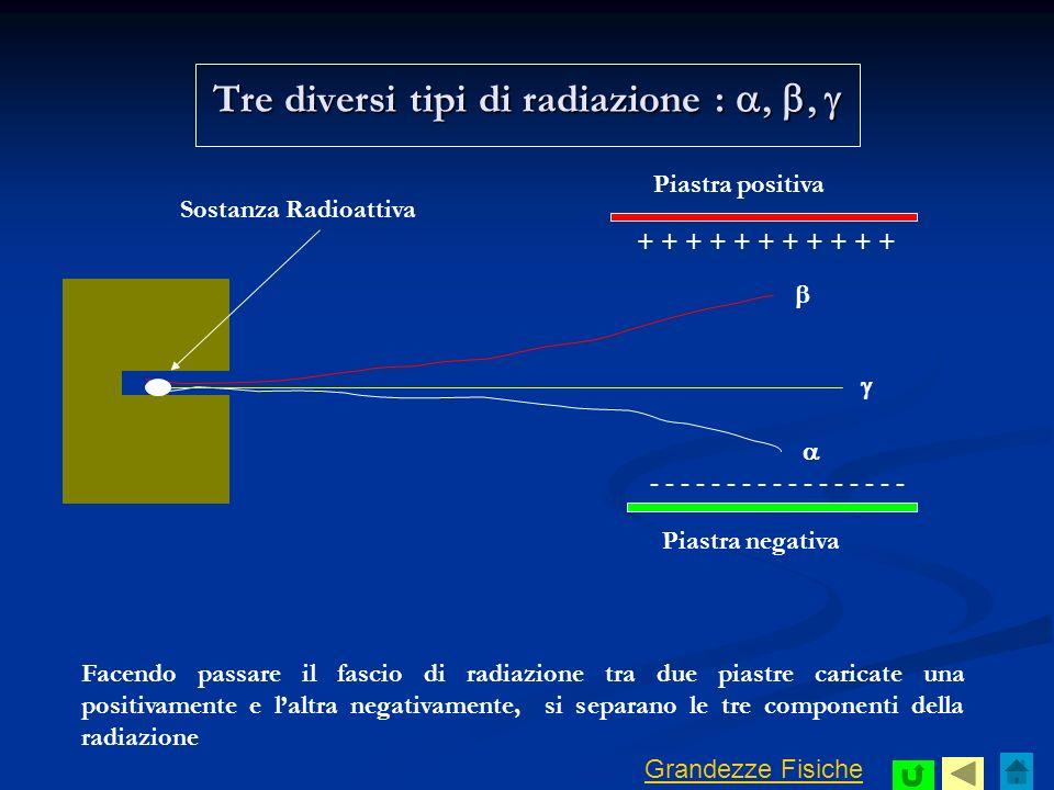Tre diversi tipi di radiazione : a, b, g