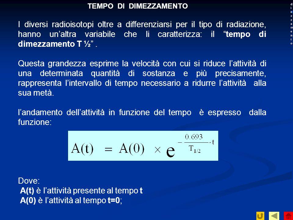 A(t) è l'attività presente al tempo t A(0) è l'attività al tempo t=0;