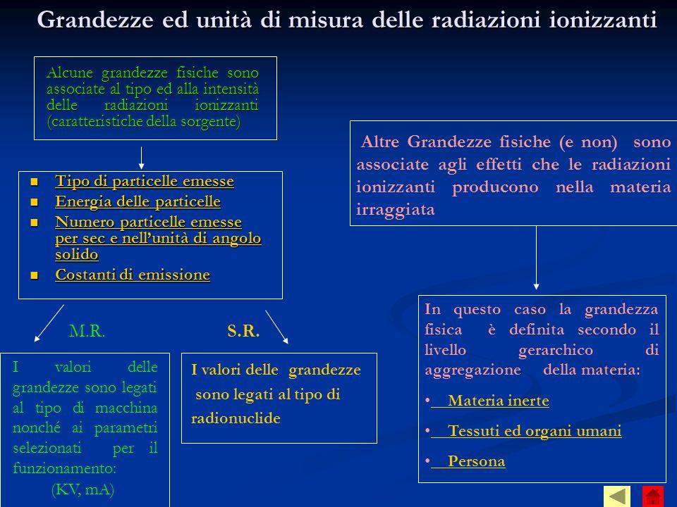 Grandezze ed unità di misura delle radiazioni ionizzanti