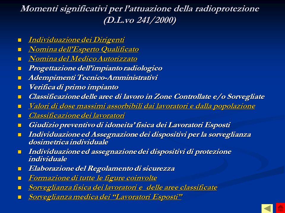 Momenti significativi per l'attuazione della radioprotezione (D. L
