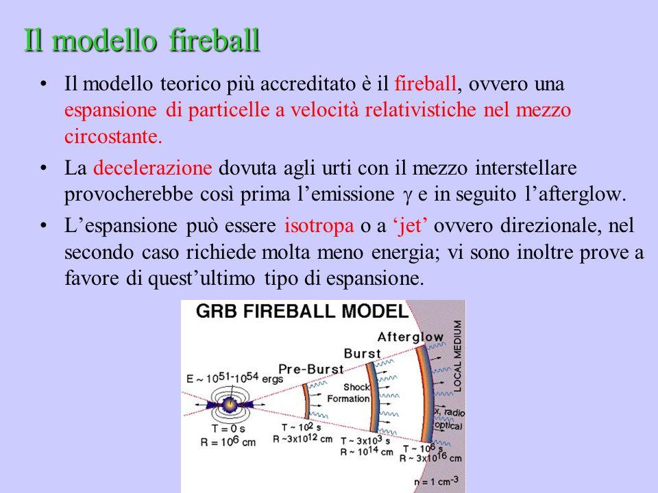 Il modello fireball