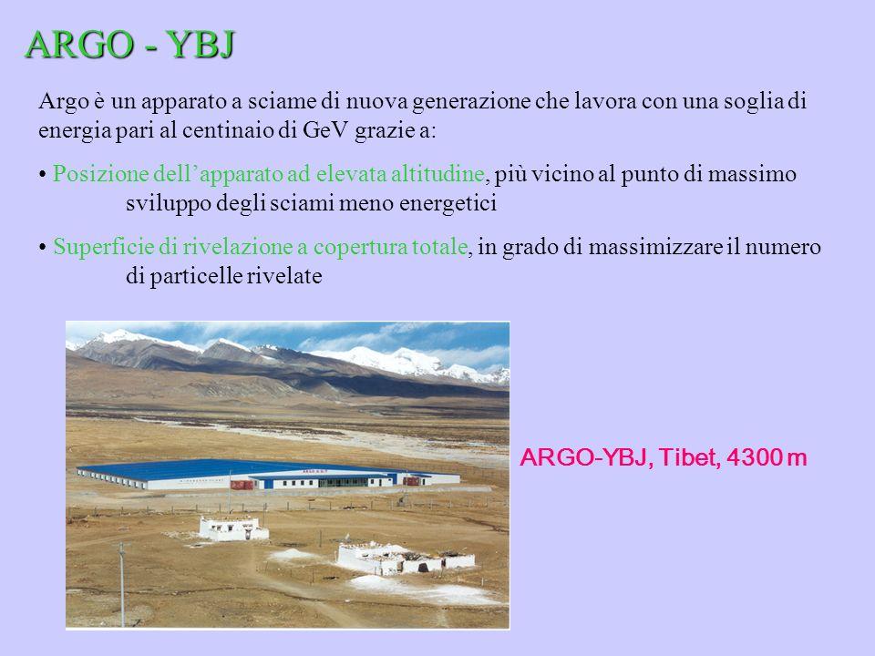 ARGO - YBJ Argo è un apparato a sciame di nuova generazione che lavora con una soglia di energia pari al centinaio di GeV grazie a: