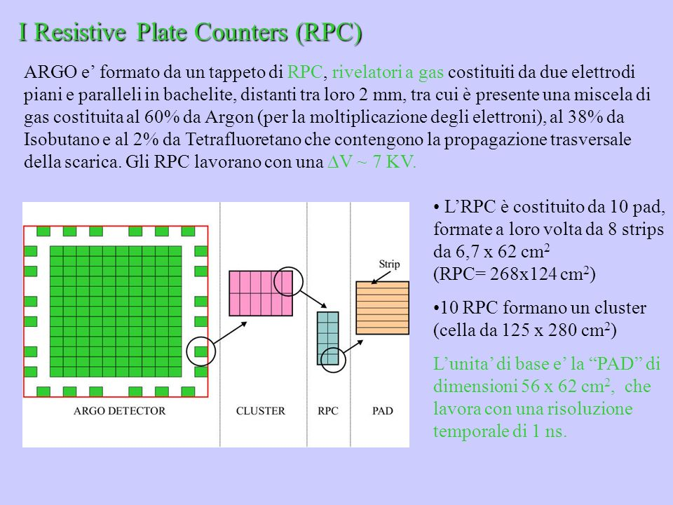 I Resistive Plate Counters (RPC)