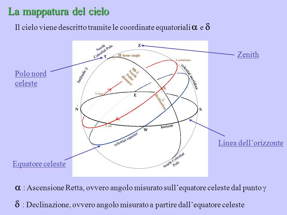 La mappatura del cielo Il cielo viene descritto tramite le coordinate equatoriali  e  Zenith. Polo nord celeste.