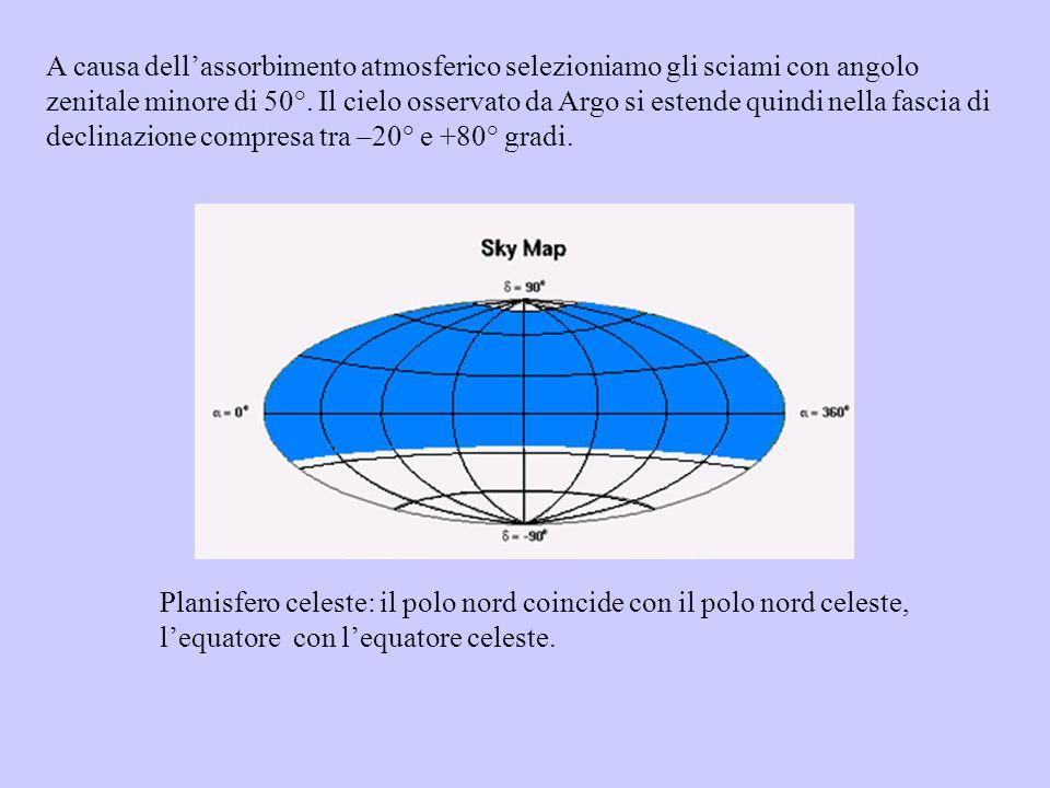 A causa dell'assorbimento atmosferico selezioniamo gli sciami con angolo zenitale minore di 50°. Il cielo osservato da Argo si estende quindi nella fascia di declinazione compresa tra –20° e +80° gradi.