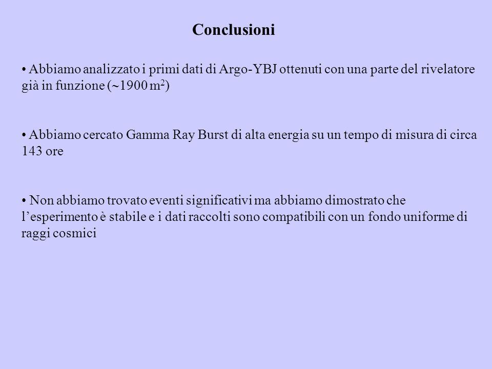 Conclusioni Abbiamo analizzato i primi dati di Argo-YBJ ottenuti con una parte del rivelatore già in funzione (1900 m2)