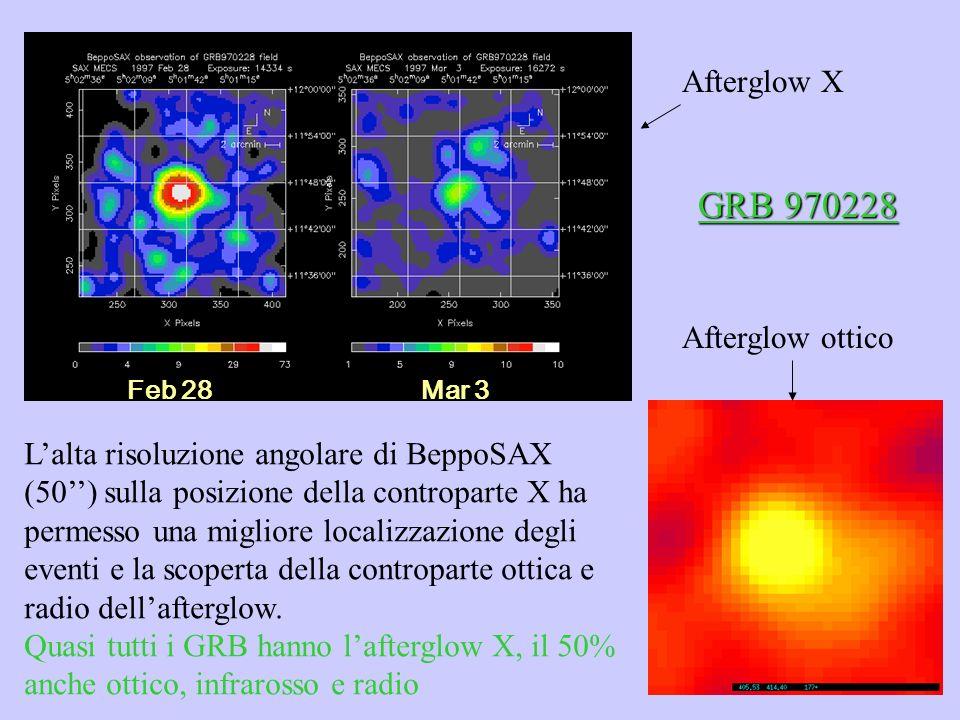 GRB 970228 Afterglow X Afterglow ottico