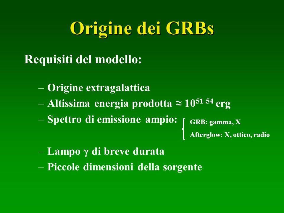 Origine dei GRBs Requisiti del modello: Origine extragalattica