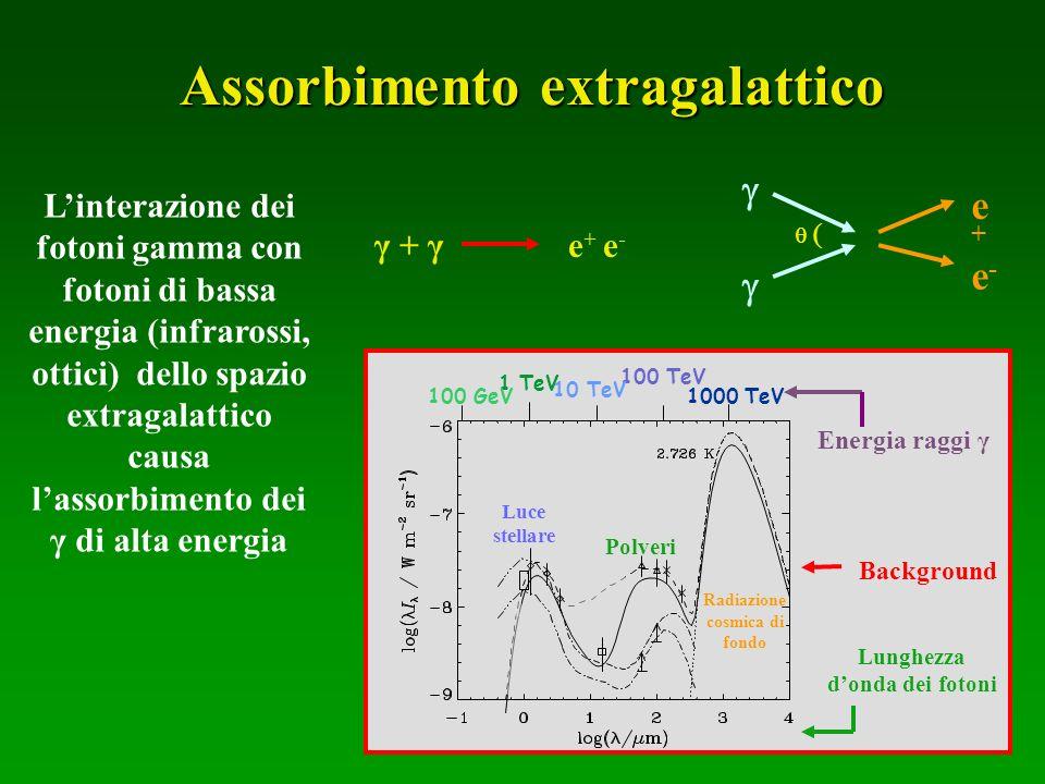 Assorbimento extragalattico
