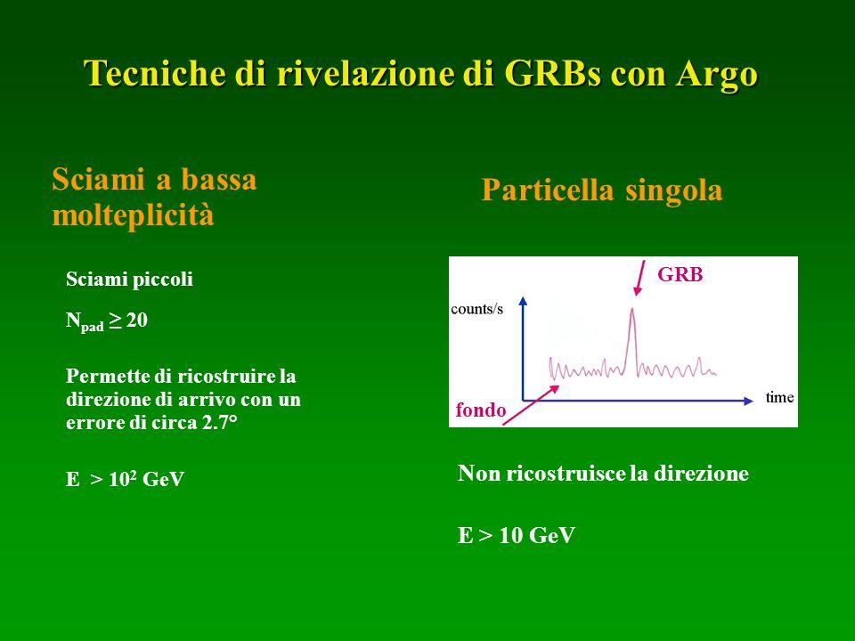 Tecniche di rivelazione di GRBs con Argo