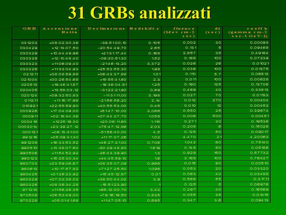 31 GRBs analizzati