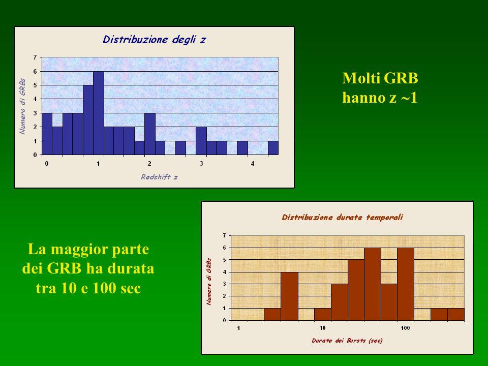 La maggior parte dei GRB ha durata tra 10 e 100 sec