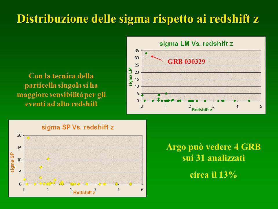 Distribuzione delle sigma rispetto ai redshift z