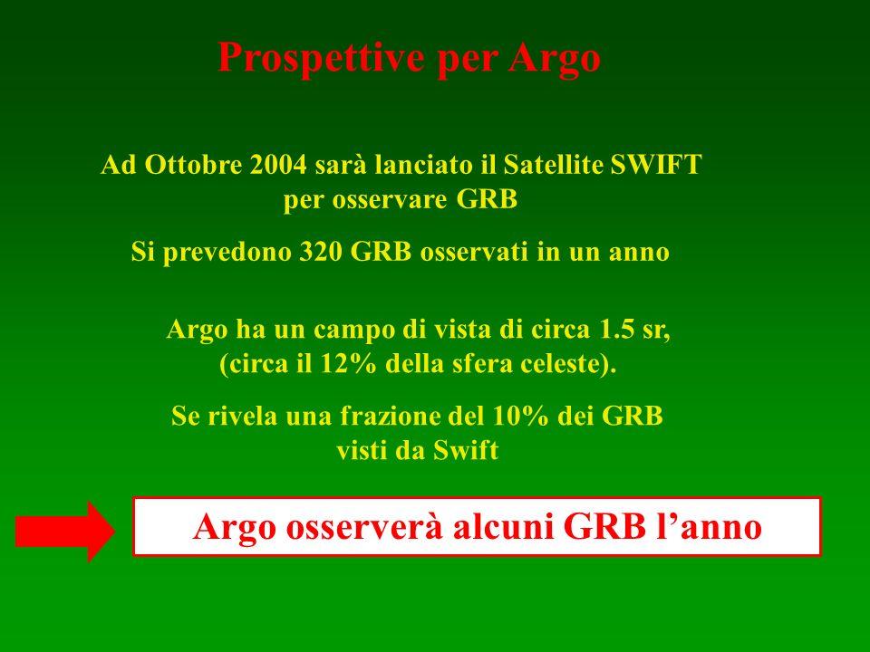 Prospettive per Argo Argo osserverà alcuni GRB l'anno
