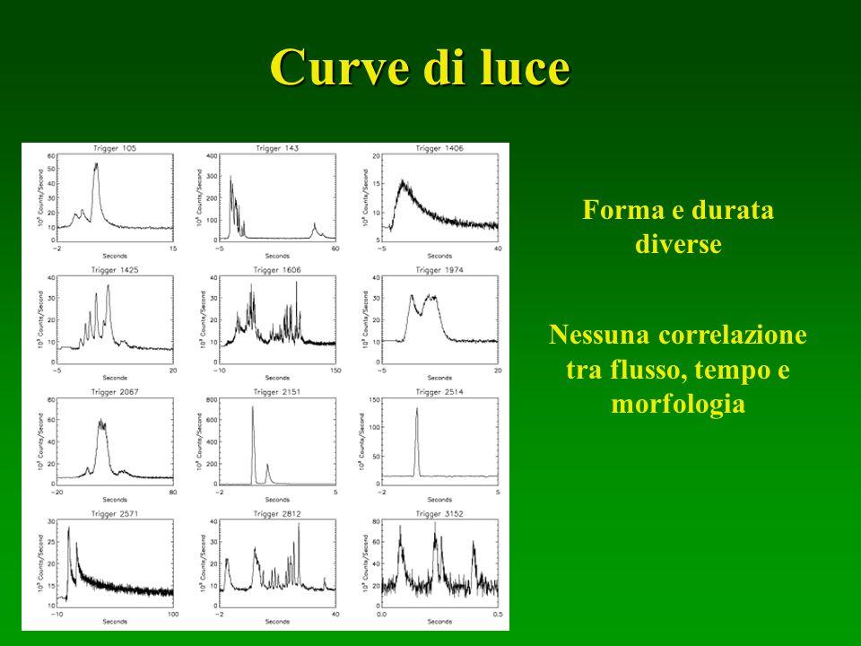 Nessuna correlazione tra flusso, tempo e morfologia