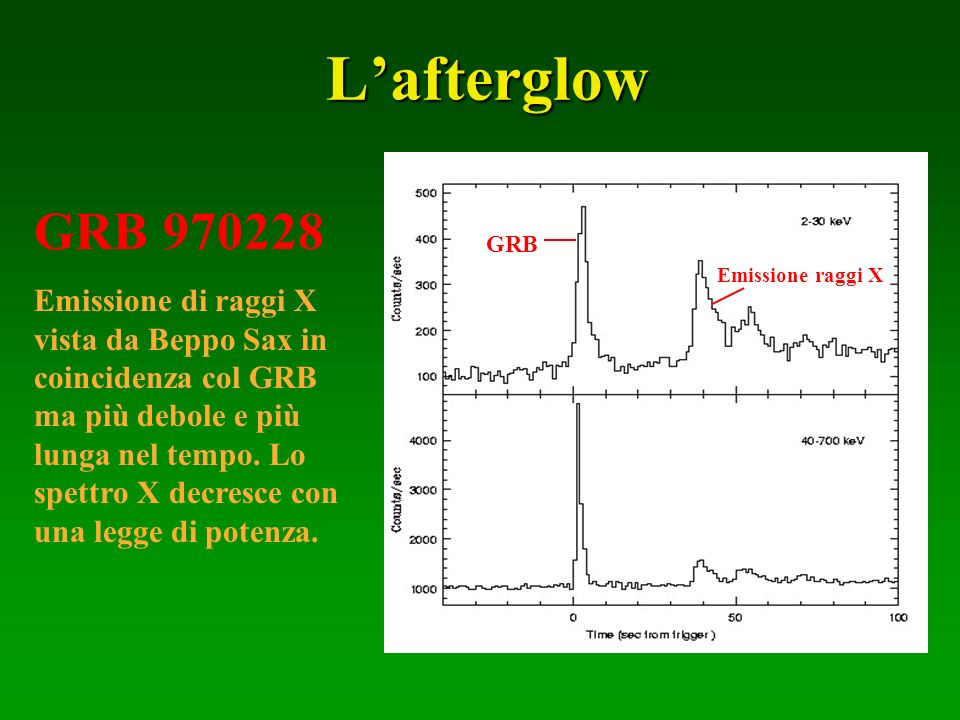 L'afterglow GRB 970228.