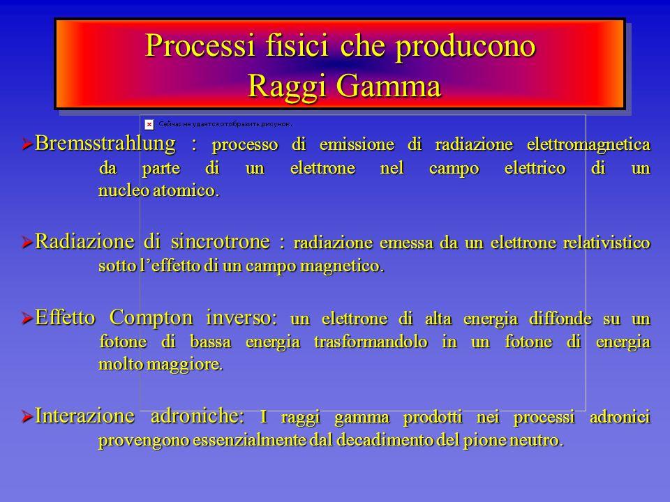 Processi fisici che producono Raggi Gamma