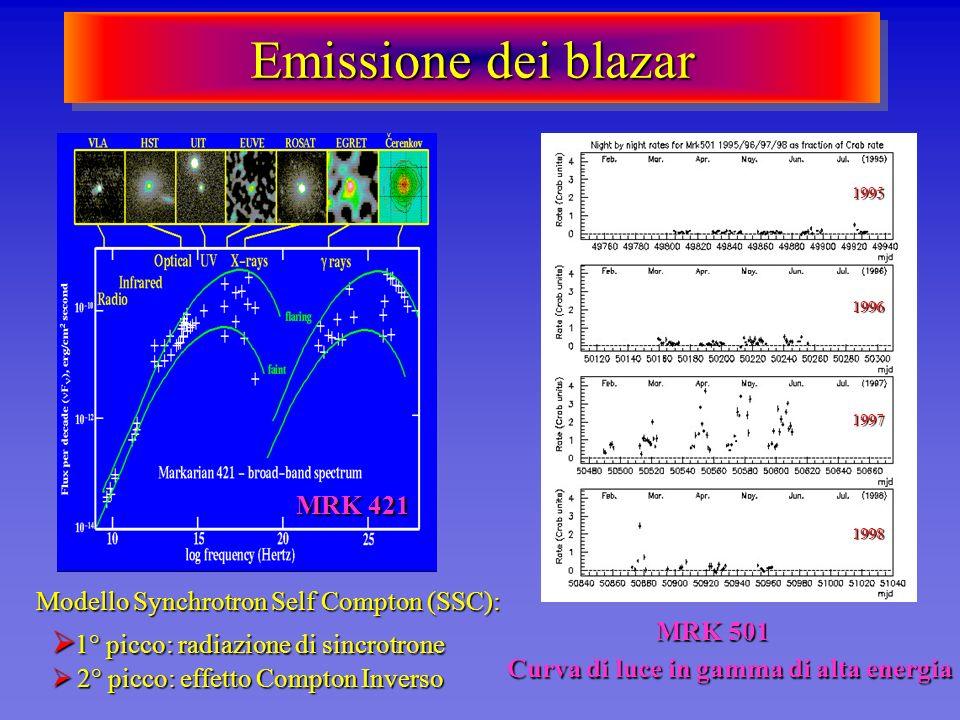 Curva di luce in gamma di alta energia