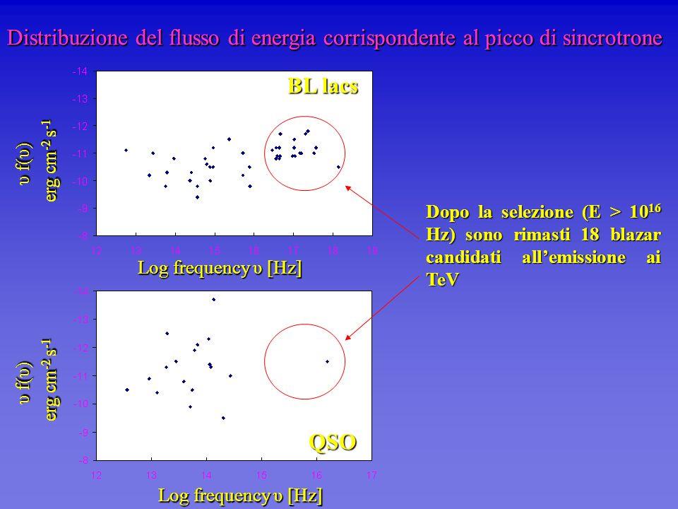 Distribuzione del flusso di energia corrispondente al picco di sincrotrone