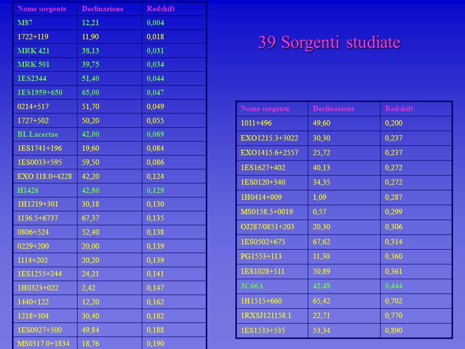 39 Sorgenti studiate Nome sorgente Declinazione Redshift M87 12,21