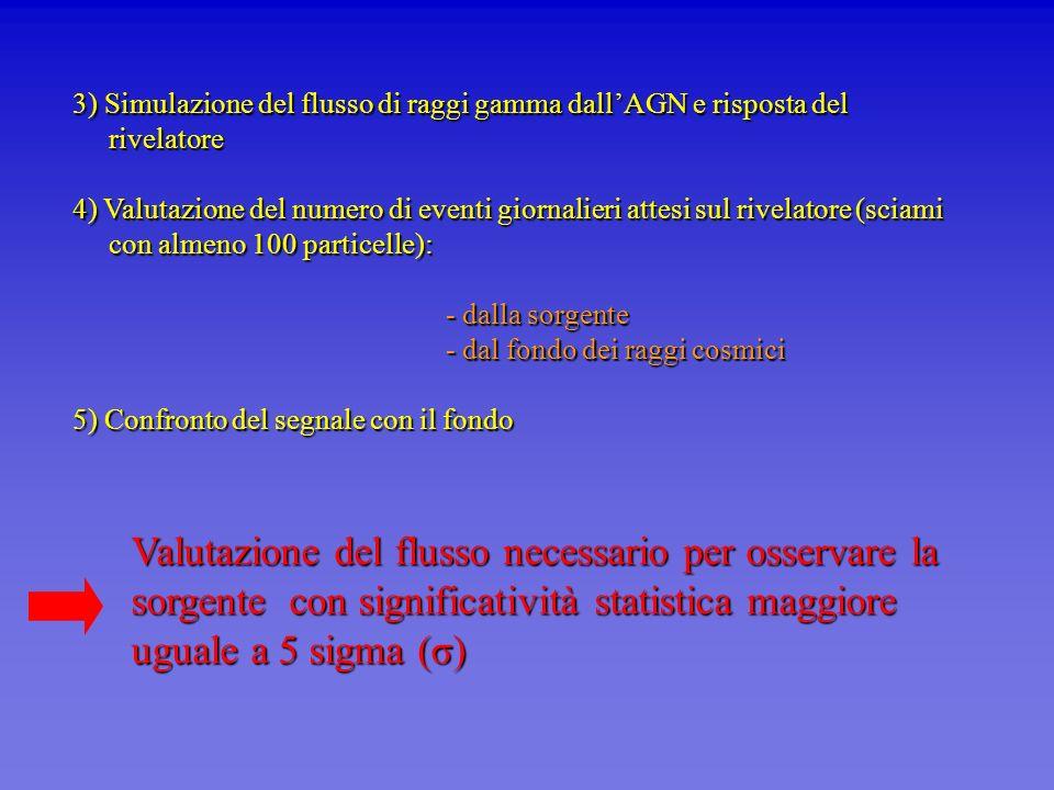 3) Simulazione del flusso di raggi gamma dall'AGN e risposta del rivelatore