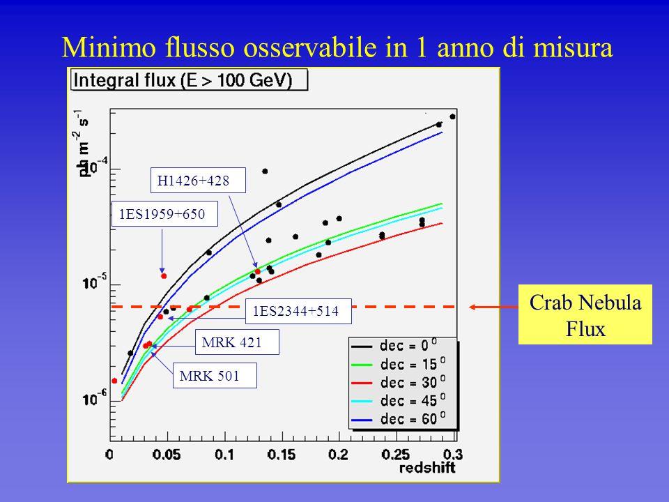 Minimo flusso osservabile in 1 anno di misura