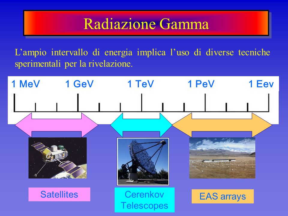 Radiazione Gamma 1 MeV 1 GeV 1 TeV 1 PeV 1 Eev