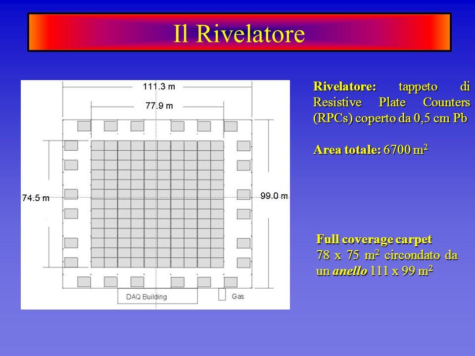 Il Rivelatore Rivelatore: tappeto di Resistive Plate Counters (RPCs) coperto da 0,5 cm Pb. Area totale: 6700 m2.
