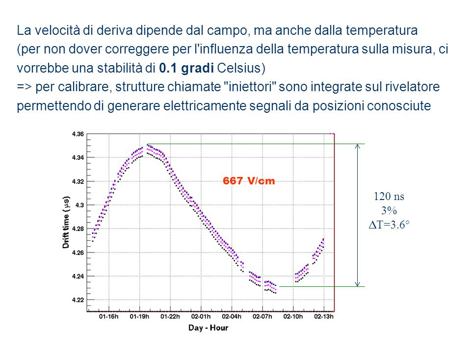 La velocità di deriva dipende dal campo, ma anche dalla temperatura