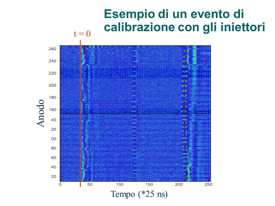 Esempio di un evento di calibrazione con gli iniettori