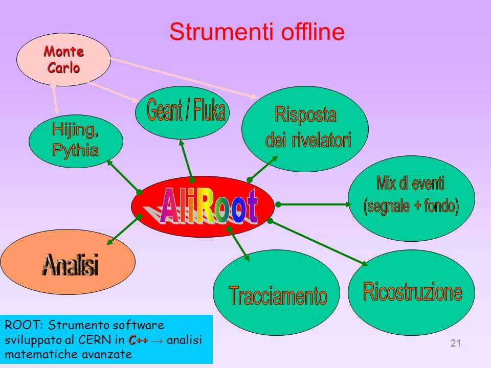 Strumenti offline AliRoot Analisi Geant / Fluka Risposta