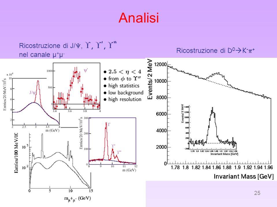 Analisi Ricostruzione di J/, , ',  nel canale μ+μ-
