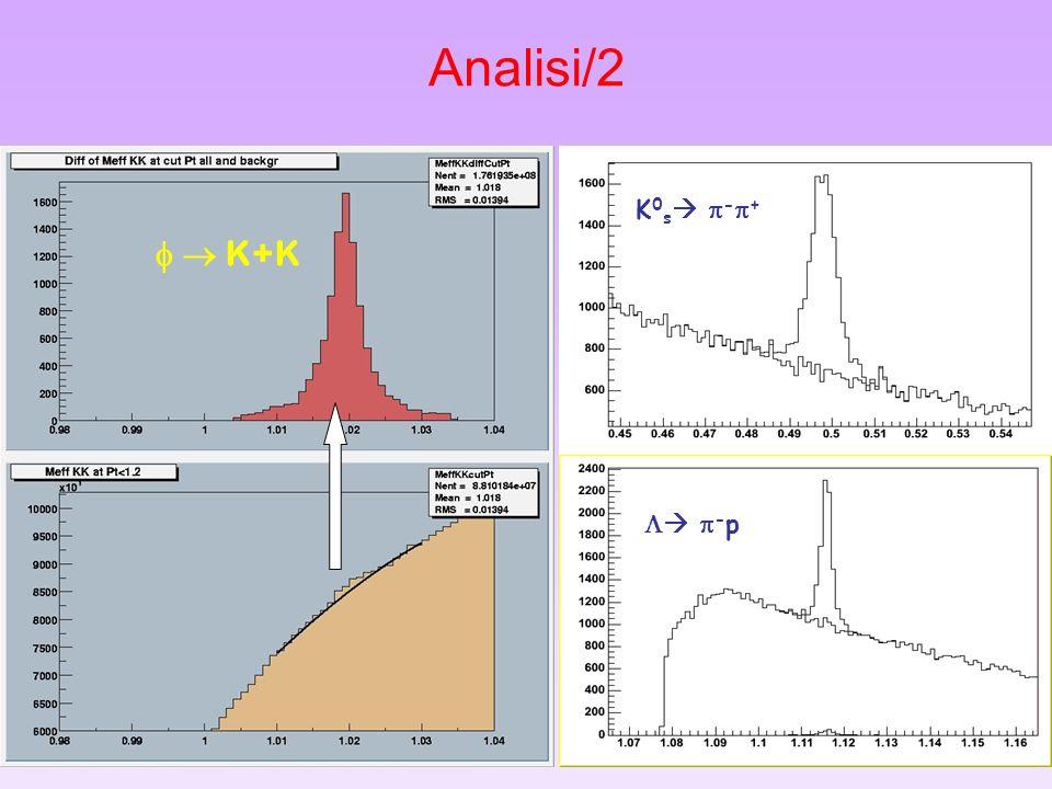Analisi/2 K0s -+ f  K+K  -p