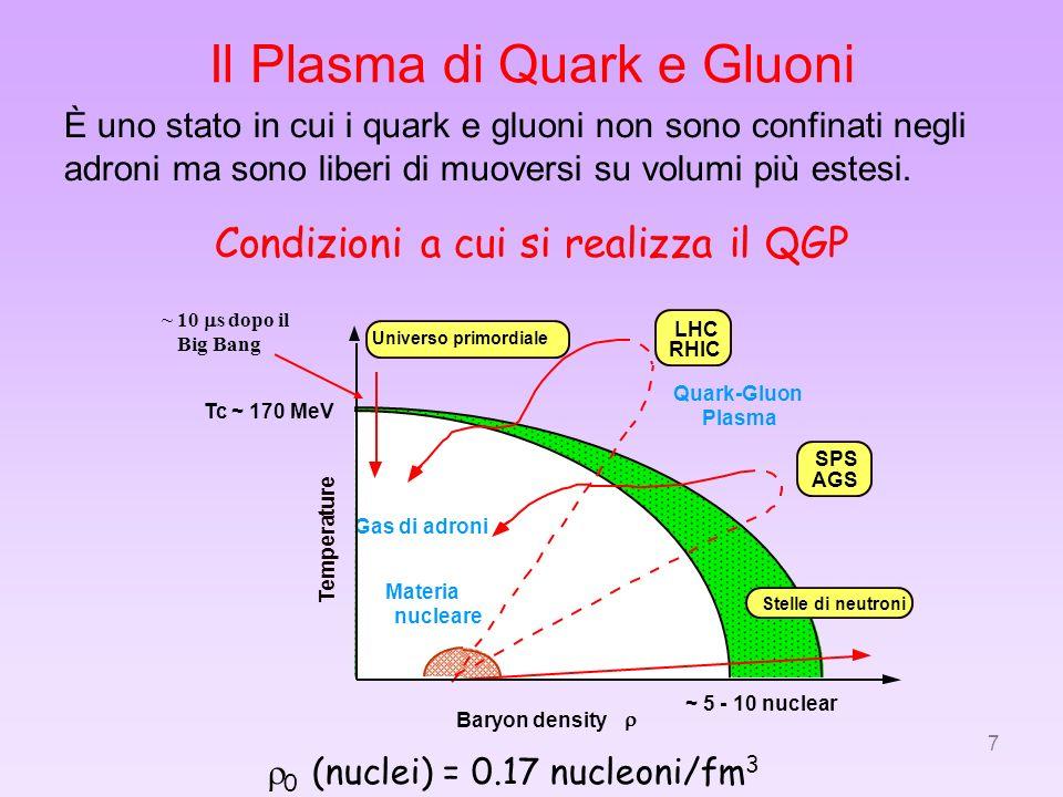 Il Plasma di Quark e Gluoni