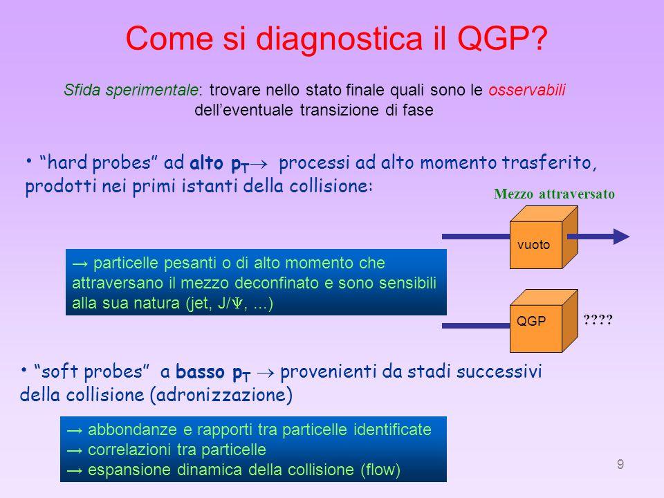 Come si diagnostica il QGP