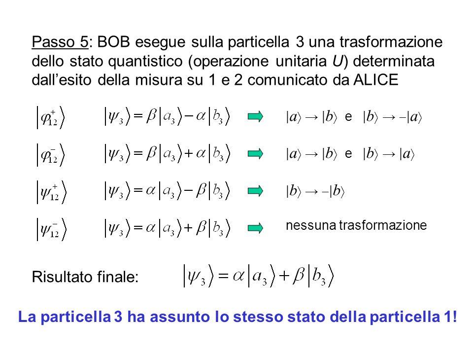 La particella 3 ha assunto lo stesso stato della particella 1!