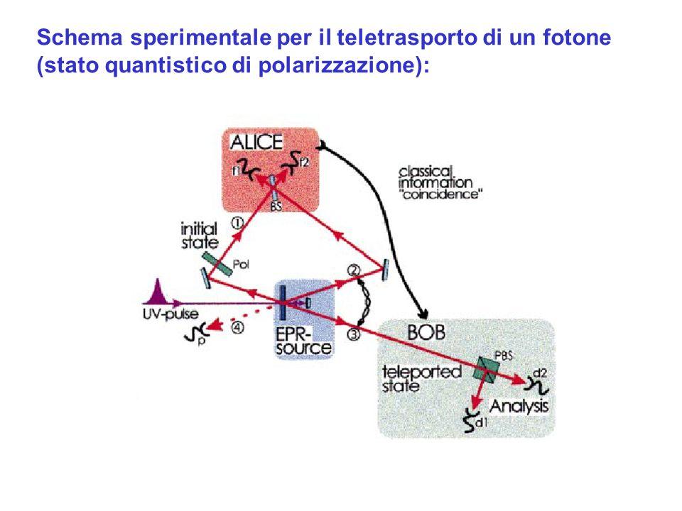 Schema sperimentale per il teletrasporto di un fotone (stato quantistico di polarizzazione):