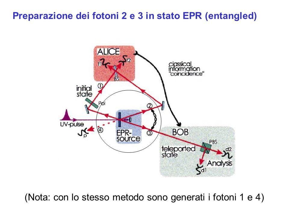 Preparazione dei fotoni 2 e 3 in stato EPR (entangled)
