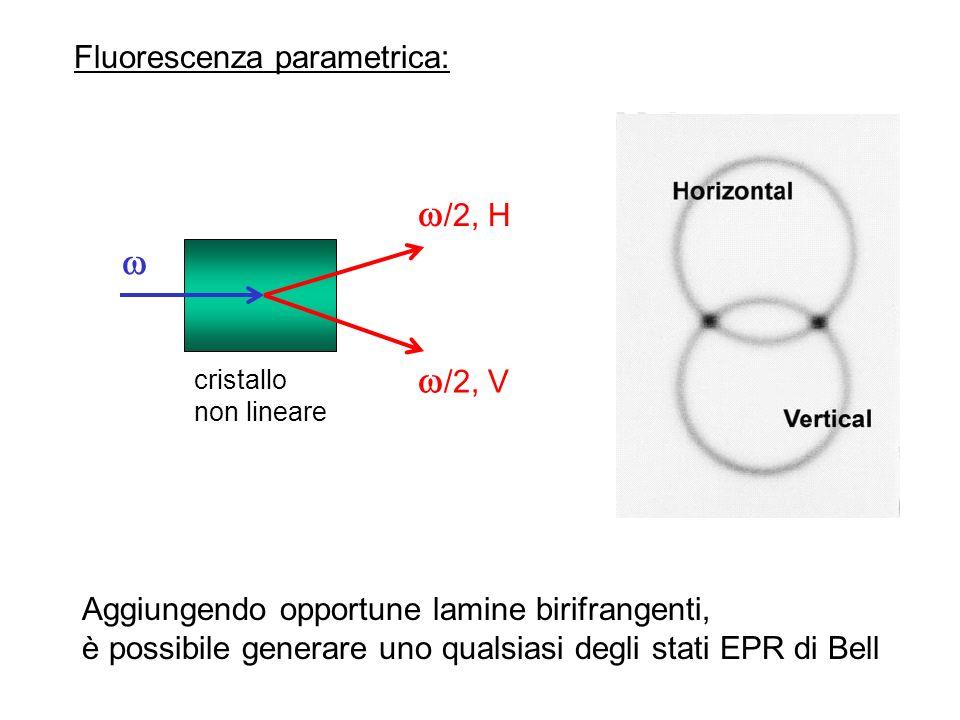 /2, H  /2, V Fluorescenza parametrica: