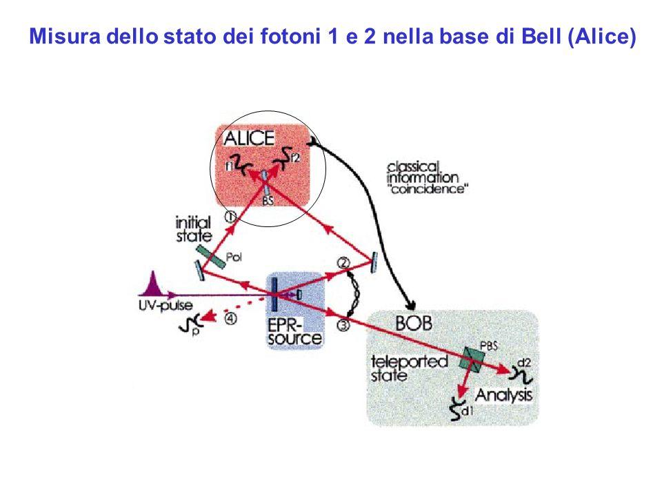 Misura dello stato dei fotoni 1 e 2 nella base di Bell (Alice)