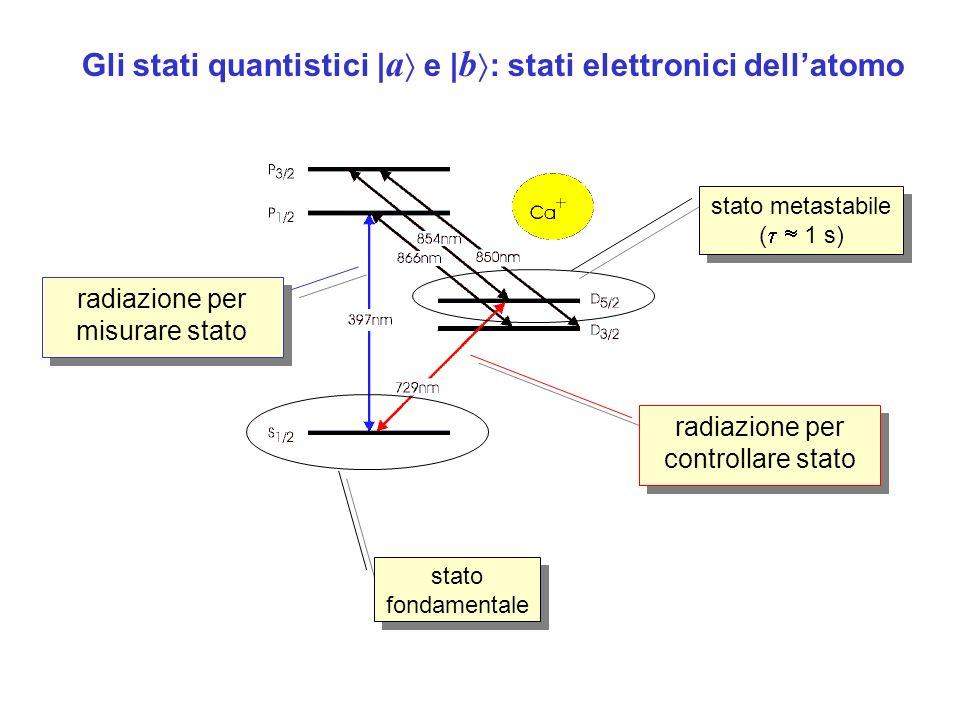 Gli stati quantistici |a e |b: stati elettronici dell'atomo