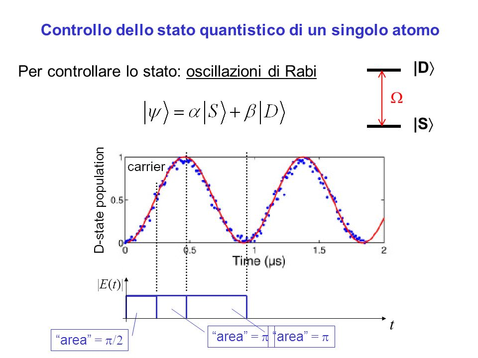 Controllo dello stato quantistico di un singolo atomo