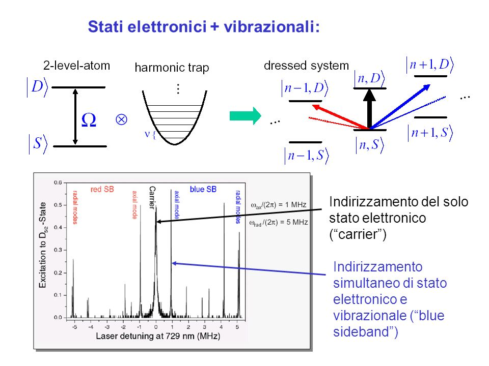 Stati elettronici + vibrazionali: